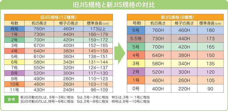 旧JIS規格と新JIS規格の対比